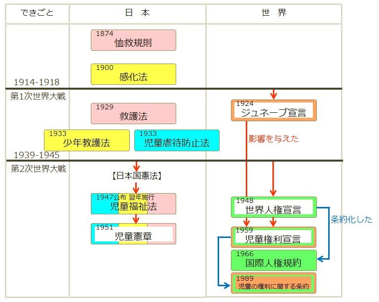 図解法・年表