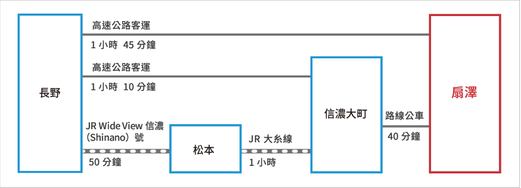 從長野到信濃大町交通方式。