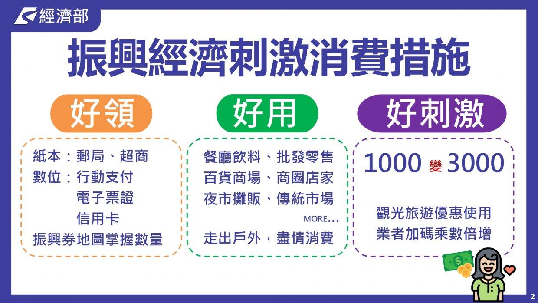 振興三倍券QA懶人包 一篇搞懂振興三倍券怎麼把錢一千變三千