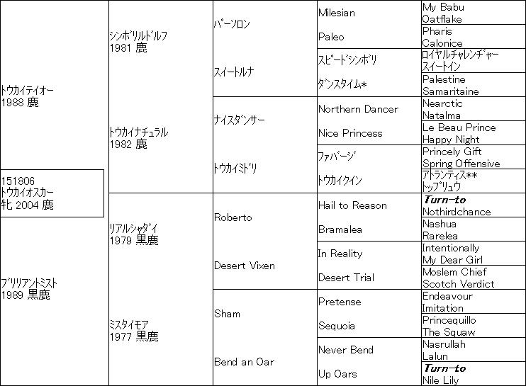 トウカイオスカー血統表