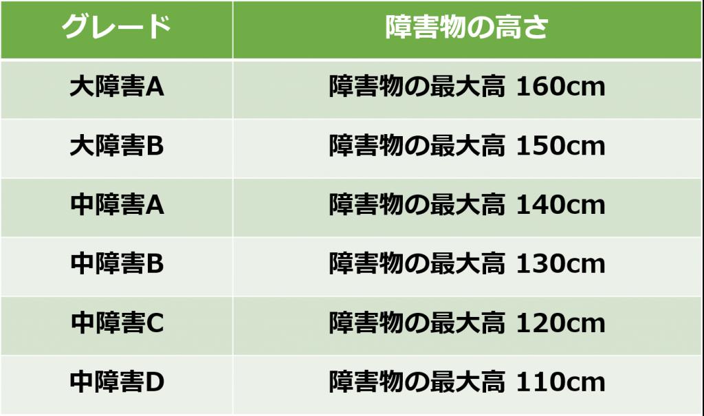 日本馬術連盟が主催・公認している国内の競技会では、以下のように6つのグレード