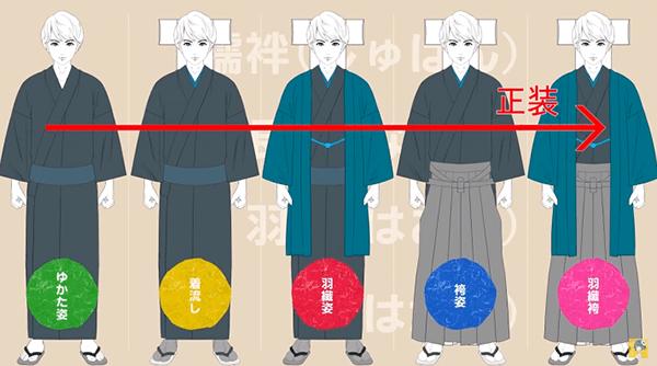 男性の和服姿5パターン