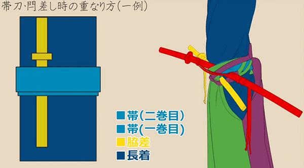 男性の帯刀を図解