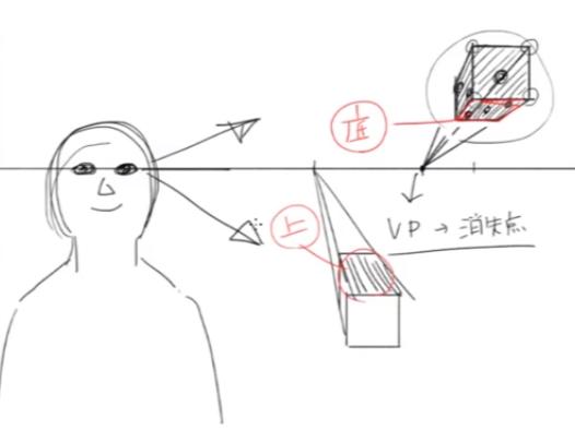 アイレベルの下にある物体を描く