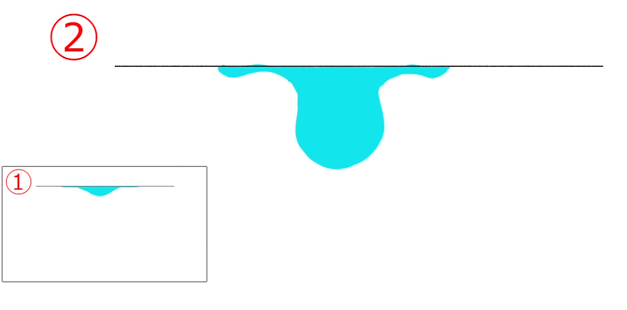 水のまとまりを表現