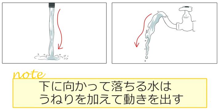 うねりで水の動きを表現