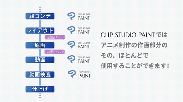 アニメの工程とCLIP STUDIO PAINTのカバー範囲