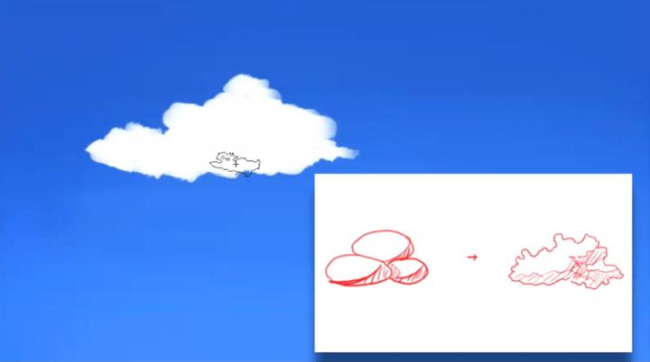 雲を球体として考える