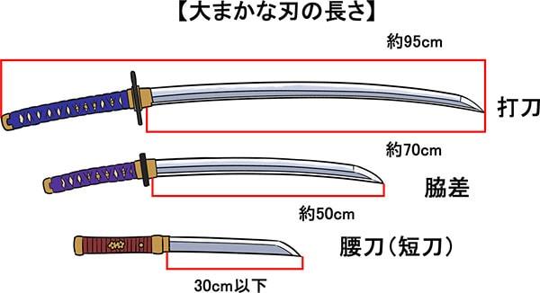 日本刀の長さ