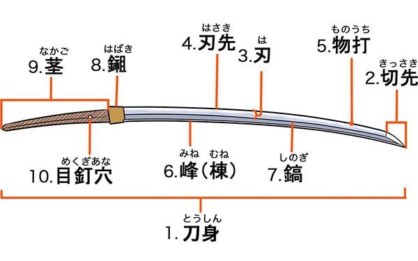 刀身の構造と名称