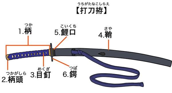 刀装の構造