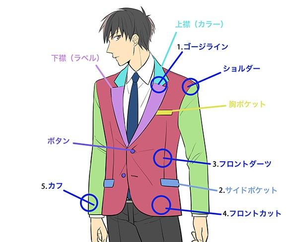 スーツのパーツと構造