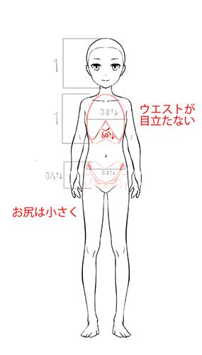 子ども・小柄な女性の体型