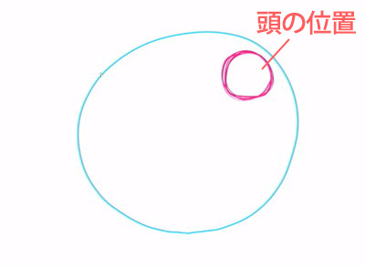 頭の位置を描く