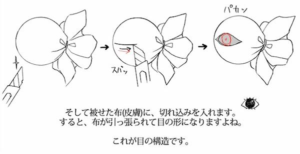 眼球の瞳の部分
