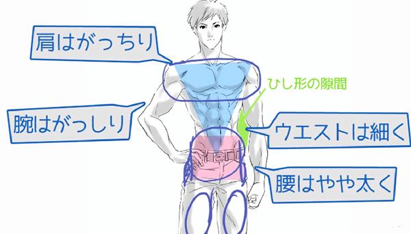 細マッチョな男性の筋肉