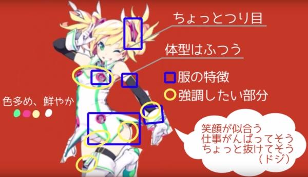 キャラクターの特徴を分解する