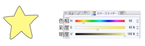 色相と明度と彩度