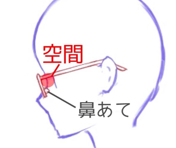 眼鏡と顔の間の空間
