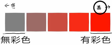 彩度が低いと無彩色