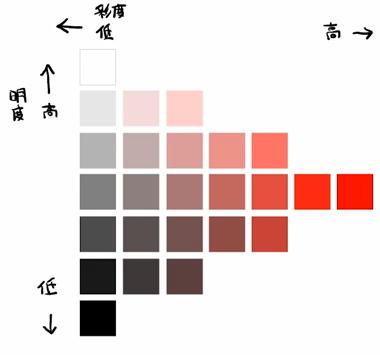明度と彩度の関係