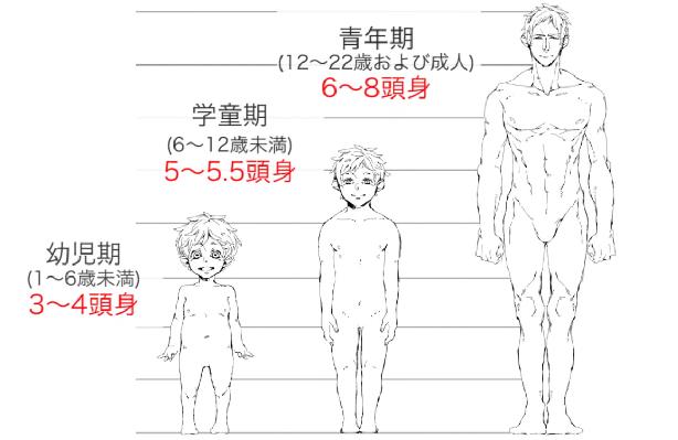 幼児期は約3頭身