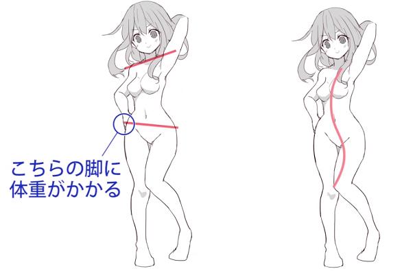 体重のかかる位置