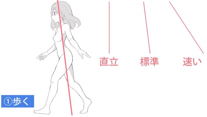重心の位置は歩く速度で変化