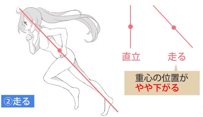 走るポーズの中心軸の傾き