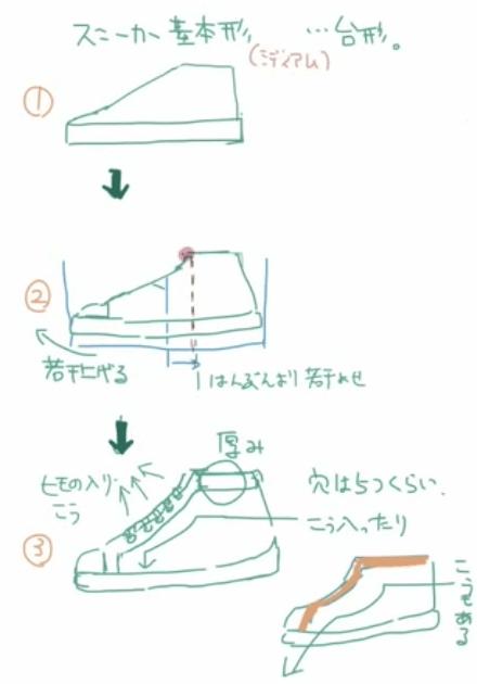 スニーカーの基本形