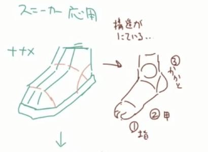 カクカクの足を描く