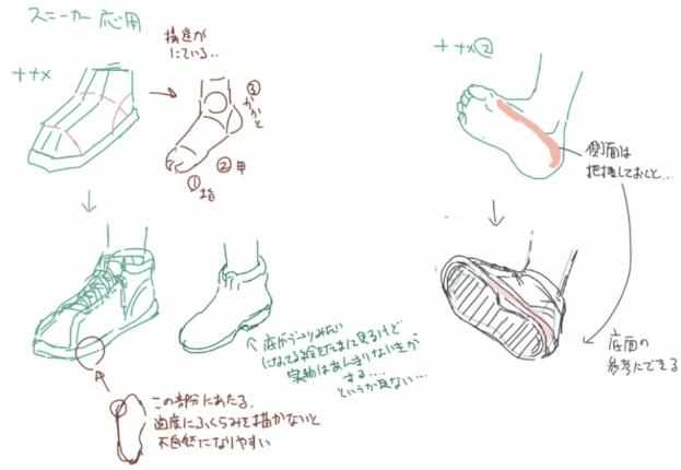 足の側面と構図
