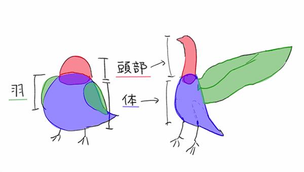 鳥は三つのパーツに分けて描く