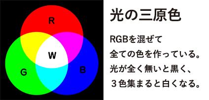 光の三原色の解説図