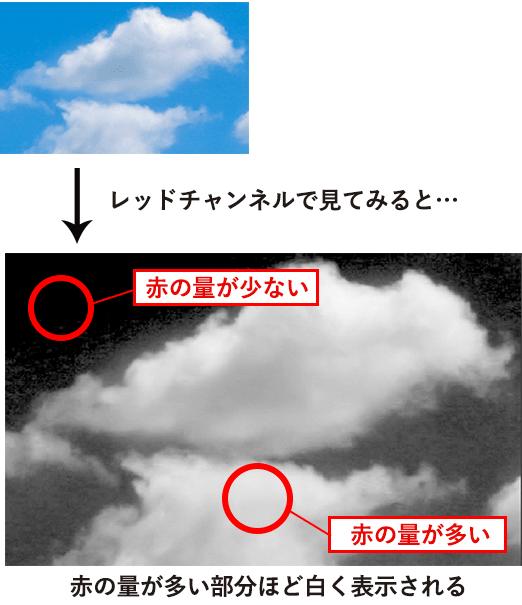 レッドチャンネルによる雲の見え方