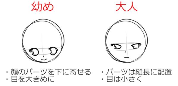 デフォルメの年齢層の描き分け