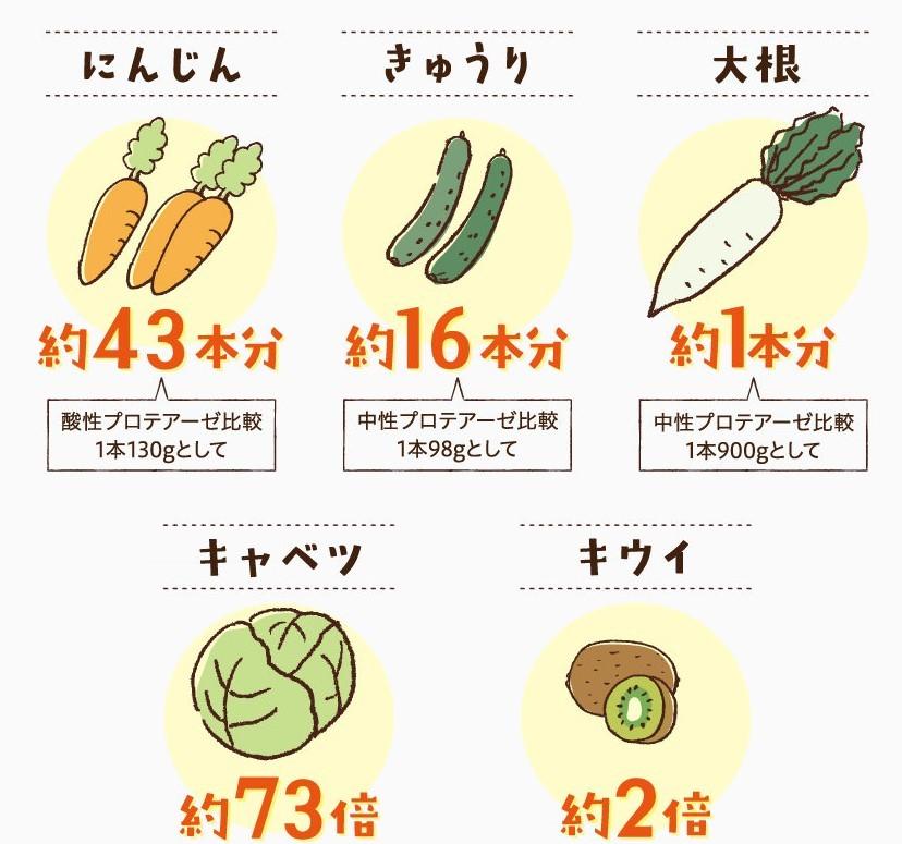 にんじん43本分