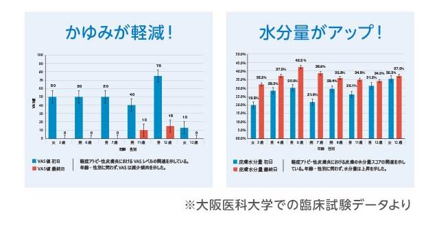 メルシーケア_皮膚科グラフ