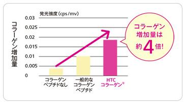 公式オンラインショップ_HTCコラーゲンデータ