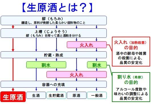 日本酒工程
