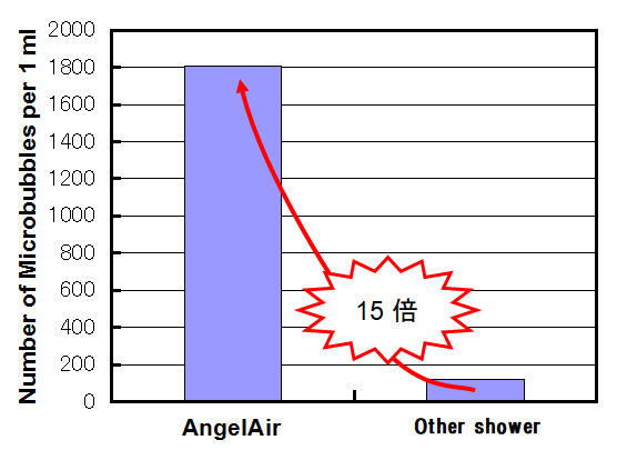 AngelAir提供_MicroBubble15倍