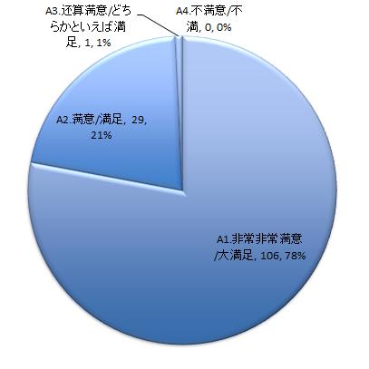 ビーフリー3点セットアンケート_円グラフ当選賞品(クレンジング・ジェル・クリーム)の商品特徴には満足