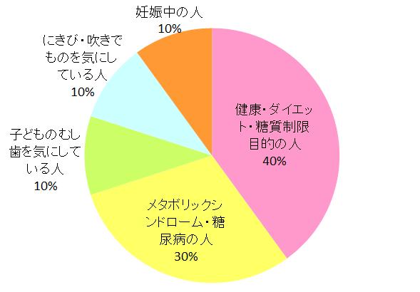 マザーレンカ_購入目的グラフ