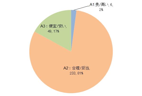 価格妥当性グラフ