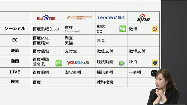 中国ITサービス企業グループ