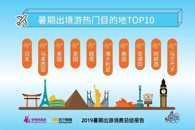 海外旅行、今年も日本が人気