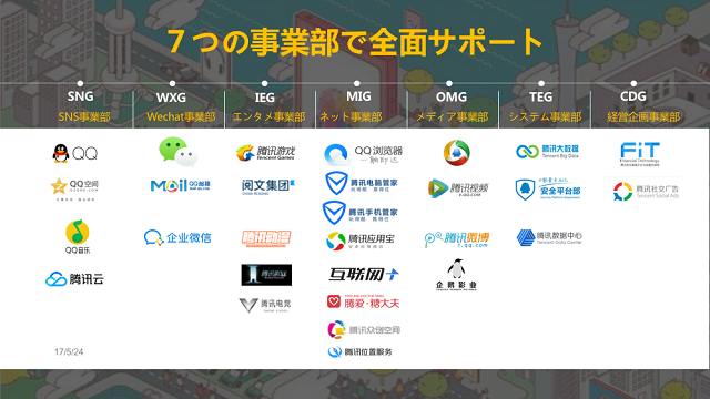 Tencent Holdings Ltd.の事業領域