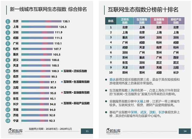 china_net_ranking