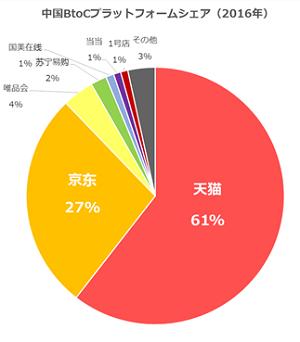 中国EC BtoCプラットフォームシェア