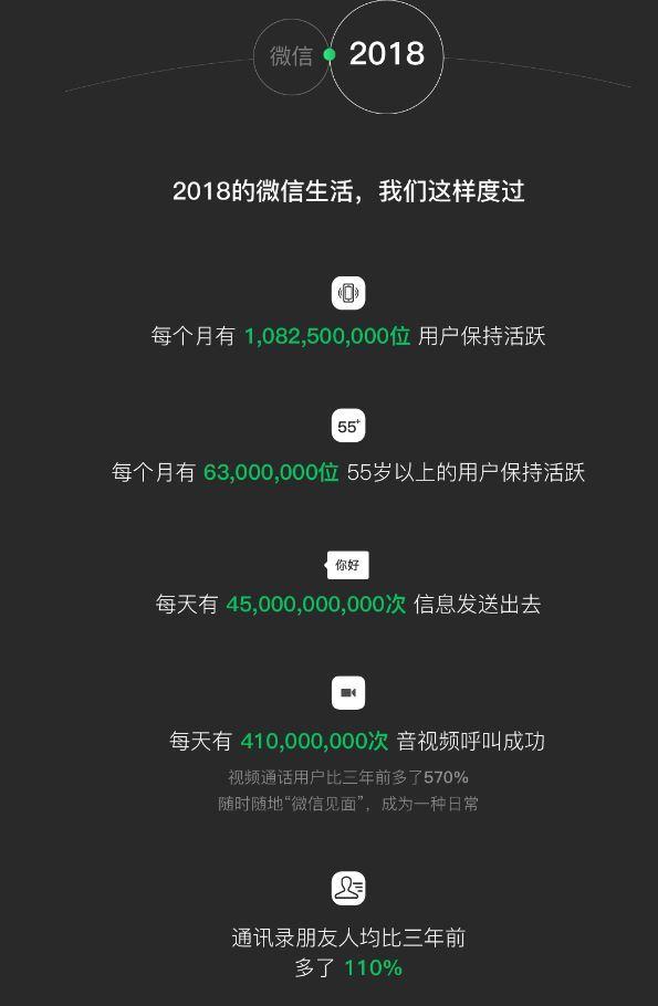 2018年の微信(WeChat)データ報告